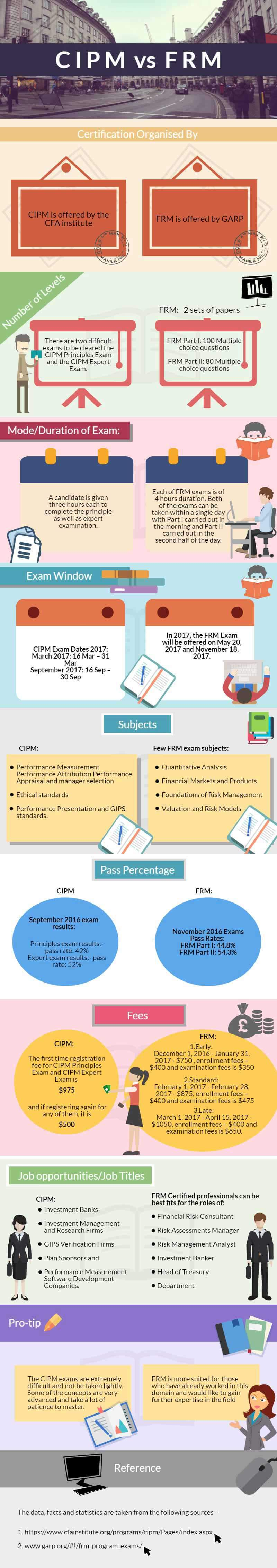 CIPM vs FRM   Which to Choose For a Good Professional Future     CIPM vs FRM Summary
