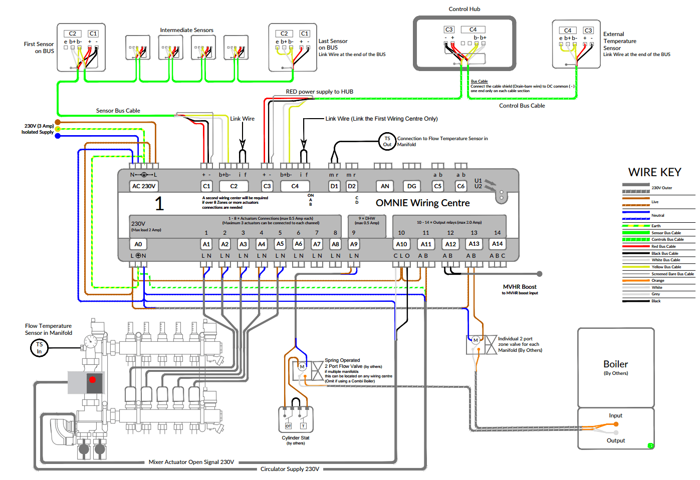 Radiant heat thermostat wiring diagram free download wiring diagram wiring diagram underfloor heating free download wiring diagram rh xwiaw us uponor wirsbo a3030101 uponor radiant thermostat cheapraybanclubmaster Images