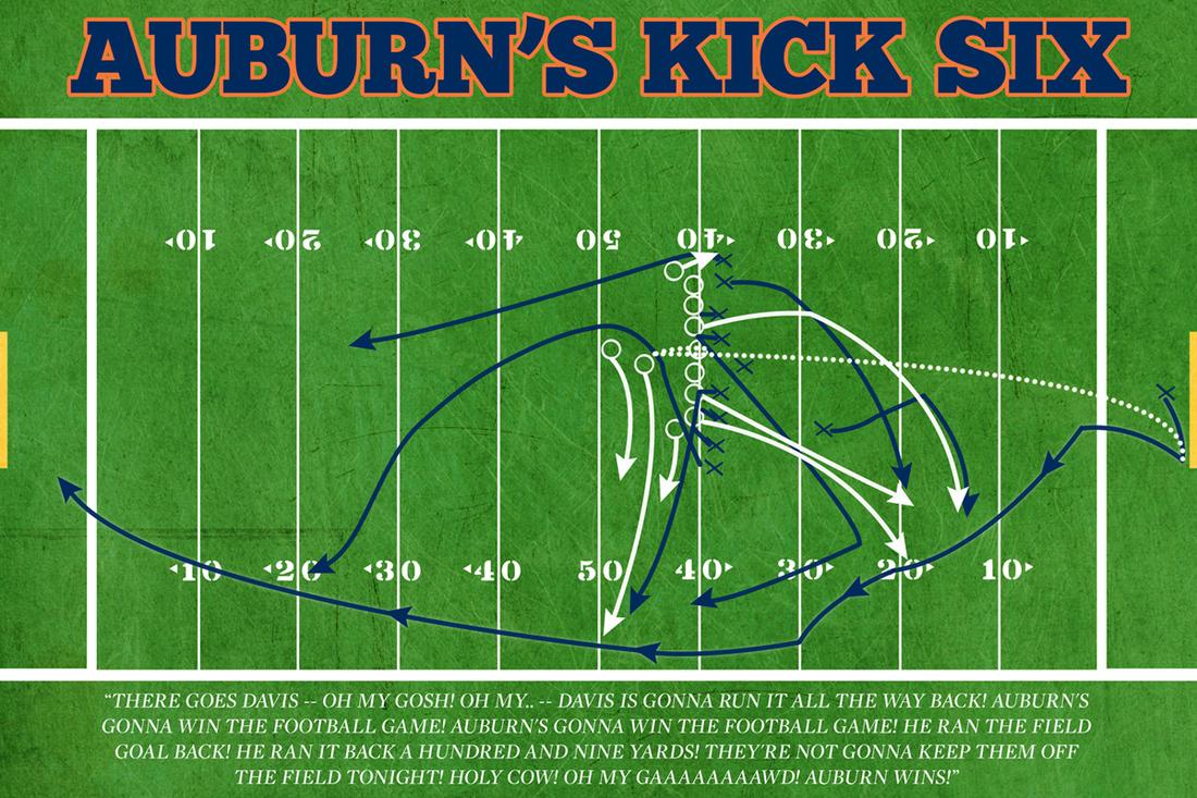 FPRC's 2014 Auburn Tigers Football Preview | SECRant.com