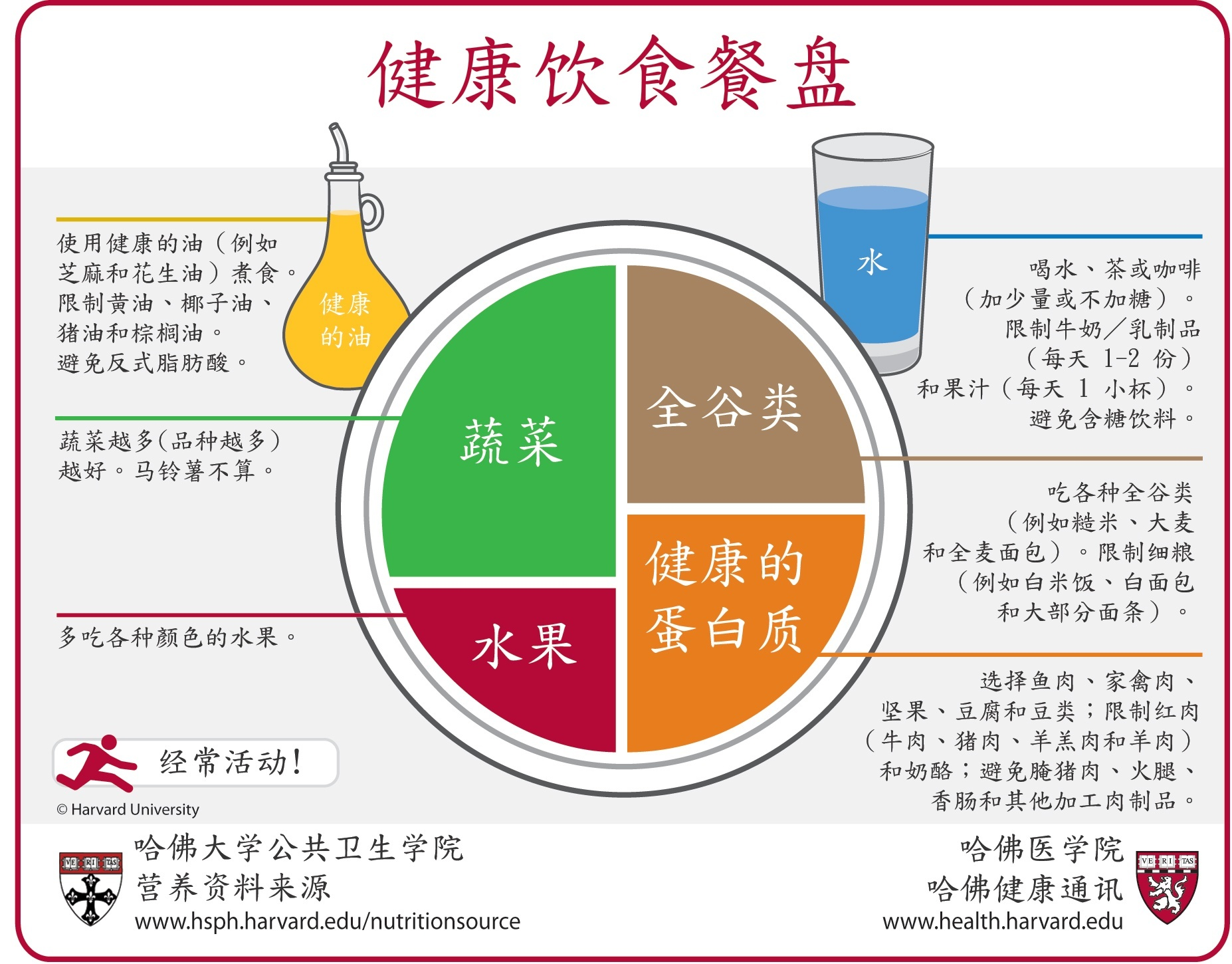 健康饮食餐盘 Chinese Simplified The Nutrition Source