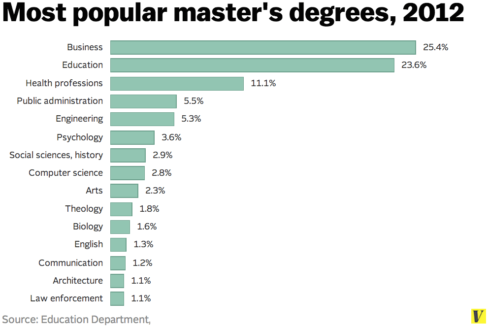 Computer Salary Degree Masters Science