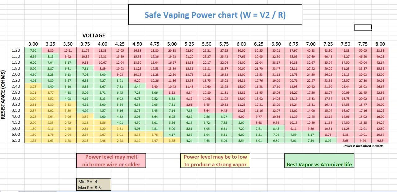 Vaping Ohms Volts Chart