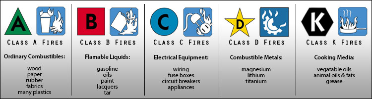 Fire Extinguishers - Fire Protection | AFT Fasteners
