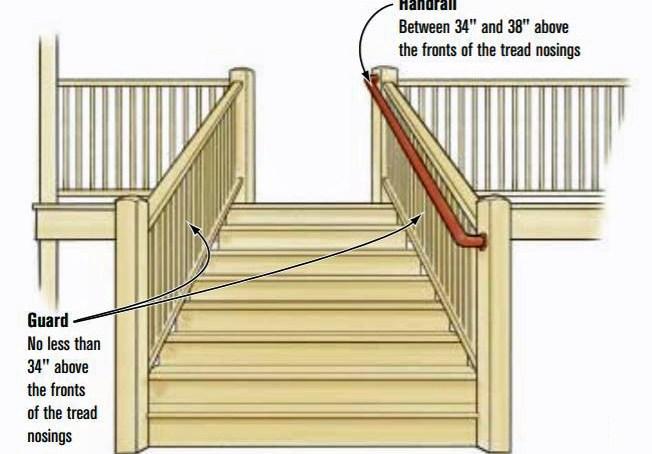 Guardrails Vs Handrails Professional Deck Builder | Pressure Treated Wood Handrail | Menards | Deck Handrail | Cedartone Premium | Treated Pine | Treated Deck Stairs