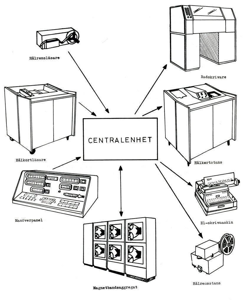 7 datorn förseddes med kringutrustning såsom mag band hålkortsläsare och hade dessutom en inbyggd a d och d a omvandlare