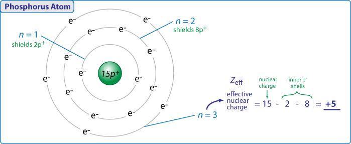1: Basic Trends - Honors Chemistry Online