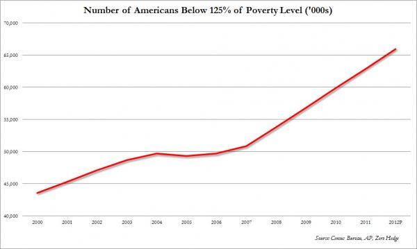 2012 Level Chart Poverty Family Federal 6