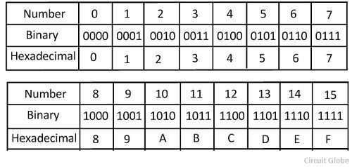 Conversion Number Chart Binary
