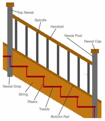 Civiconcepts Make Your House Perfect With Us   Tread Riser Staircase Design   Section   Concrete   Rcc   Marking   Metal