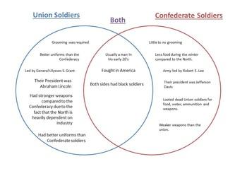 Venn diagram union and confederate all kind of wiring diagrams articles of confederation and constitution venn diagram path rh pathdecor com aub venn diagram aub venn diagram ccuart Choice Image