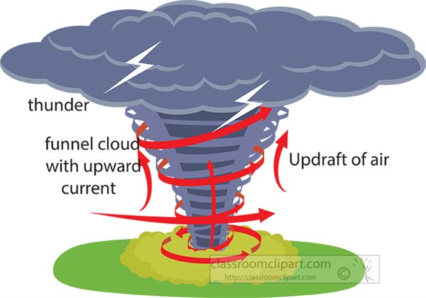 Cool Tornado Diagram For Kids Basic Electronics Wiring Diagram Wiring Digital Resources Indicompassionincorg