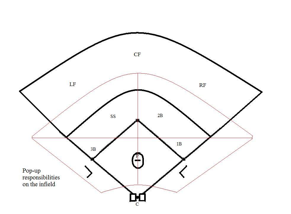 Blank Softball Field Diagram Template