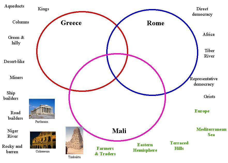 roman government venn diagram diy enthusiasts wiring diagrams u2022 rh broadwaycomputers us at ancient greece vs ancient rome full hd maps locations