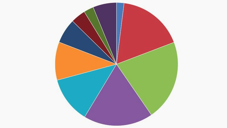 When should you use a pie chart  According to experts  almost never     The pie chart  Why data visualization s greatest villain will never die