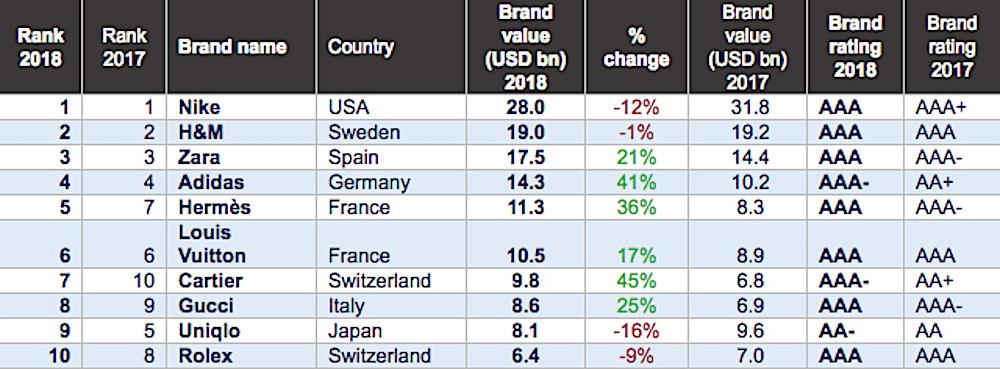 Brand Finance 公佈「2018 全球最具價值服飾品牌」排行榜