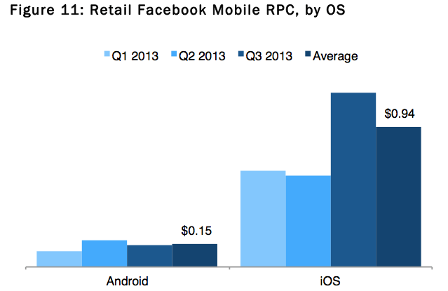 Photo of Facebook Ad no iOS rende 1.790% mais do que no Android
