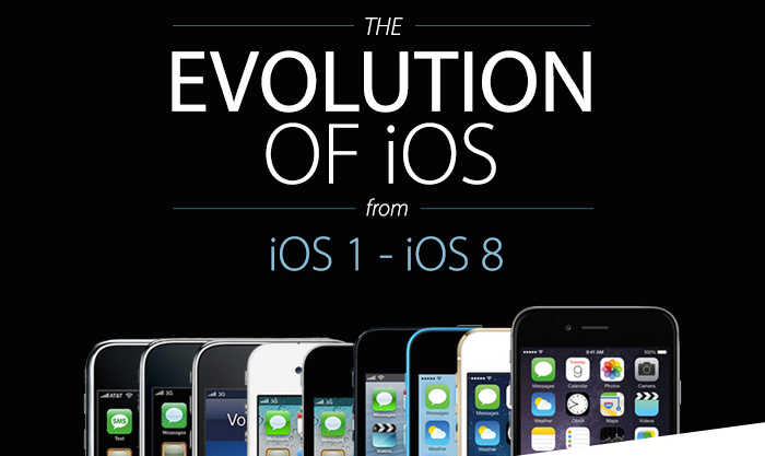 Photo of A Evolução do iOS