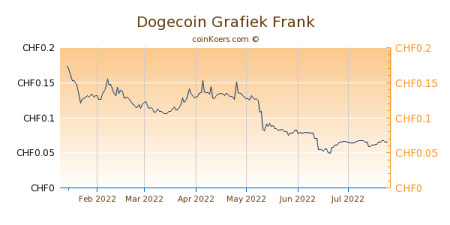 Dogecoin To Usd Chart April 2021