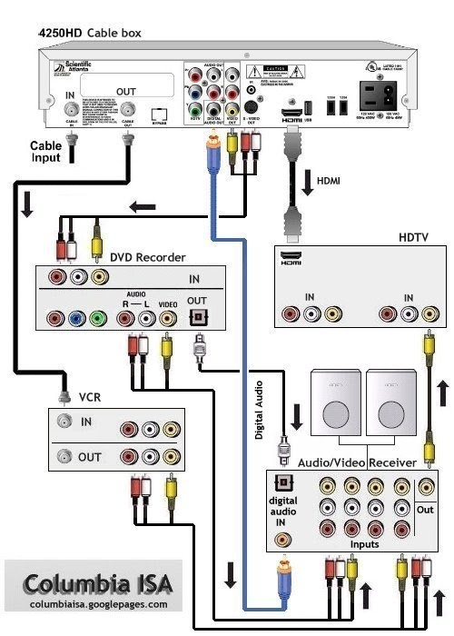 Tv Dvd Vcr Wiring Diagramsrhhomesecuritypress: Wiring Diagram For Cable Box To Tv Dvd At Gmaili.net