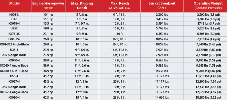 Tractor Tire Specifications Chart