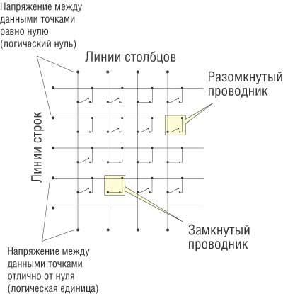 Архитектура памяти