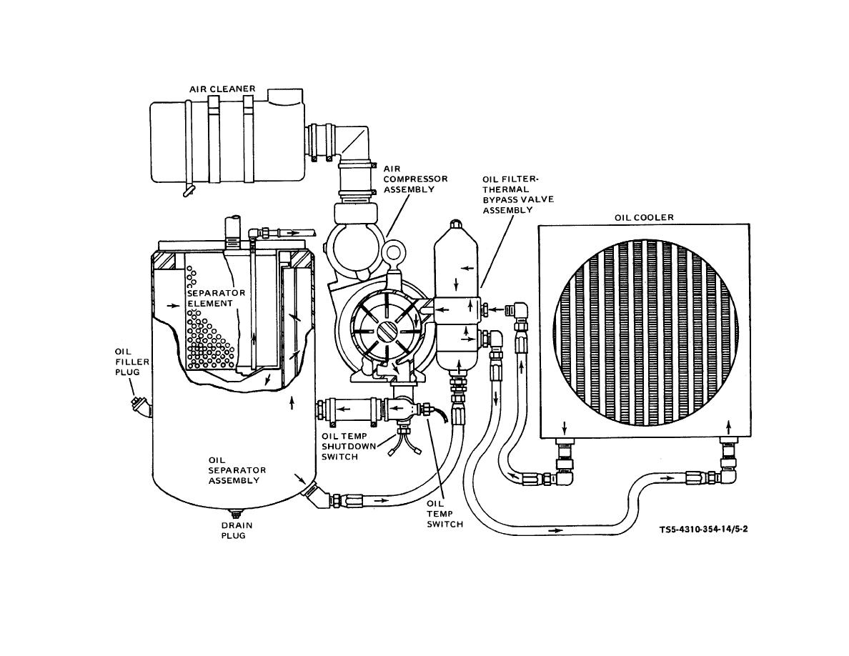 Figure 5 2 pressor oil cycle schematic diagram rh pressors tpub pressor circuit diagram air