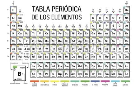 New tabla periodica de elementos que es new tabla peridica de dica tabla peri dica tabla periodica no metales tabla periodica completa ppt best of tabla periodica no metales tabla periodica completa ppt best of urtaz Gallery