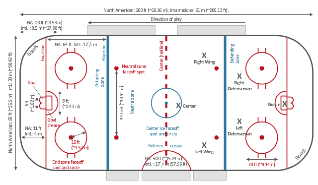 Olympic Figure Skating Rink Diagram