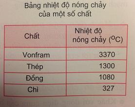 Trả lời câu hỏi C1 bài 22: Tác dụng nhiệt và tác dụng phát sáng của dòng điện - sgk Vật lí 7 trang 60