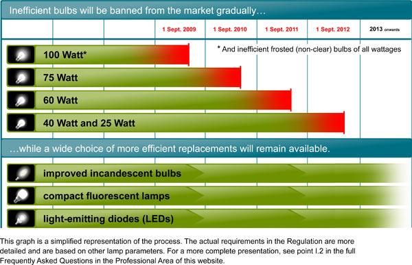 Fluorescent Light Bulbs Facts