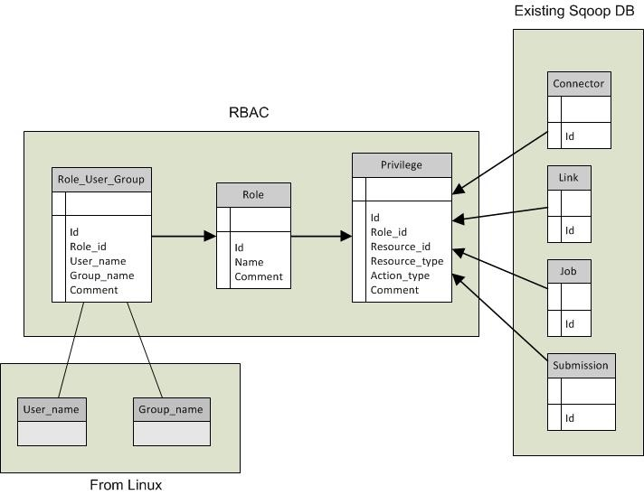 Role Based Security Database Design