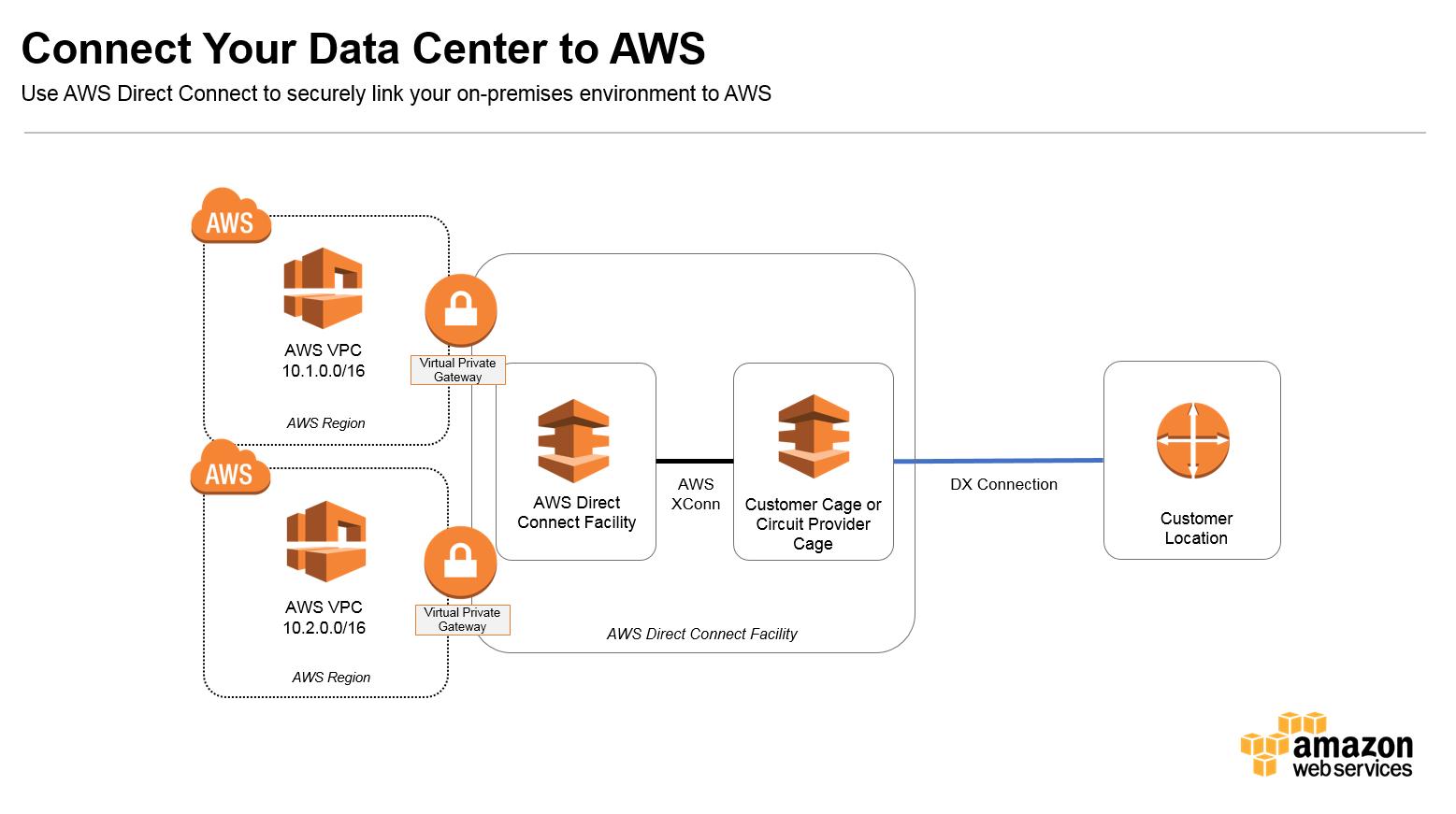 Cloud Web Security Gateway