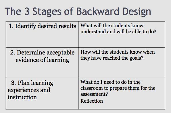 Backward Lesson Plan Template