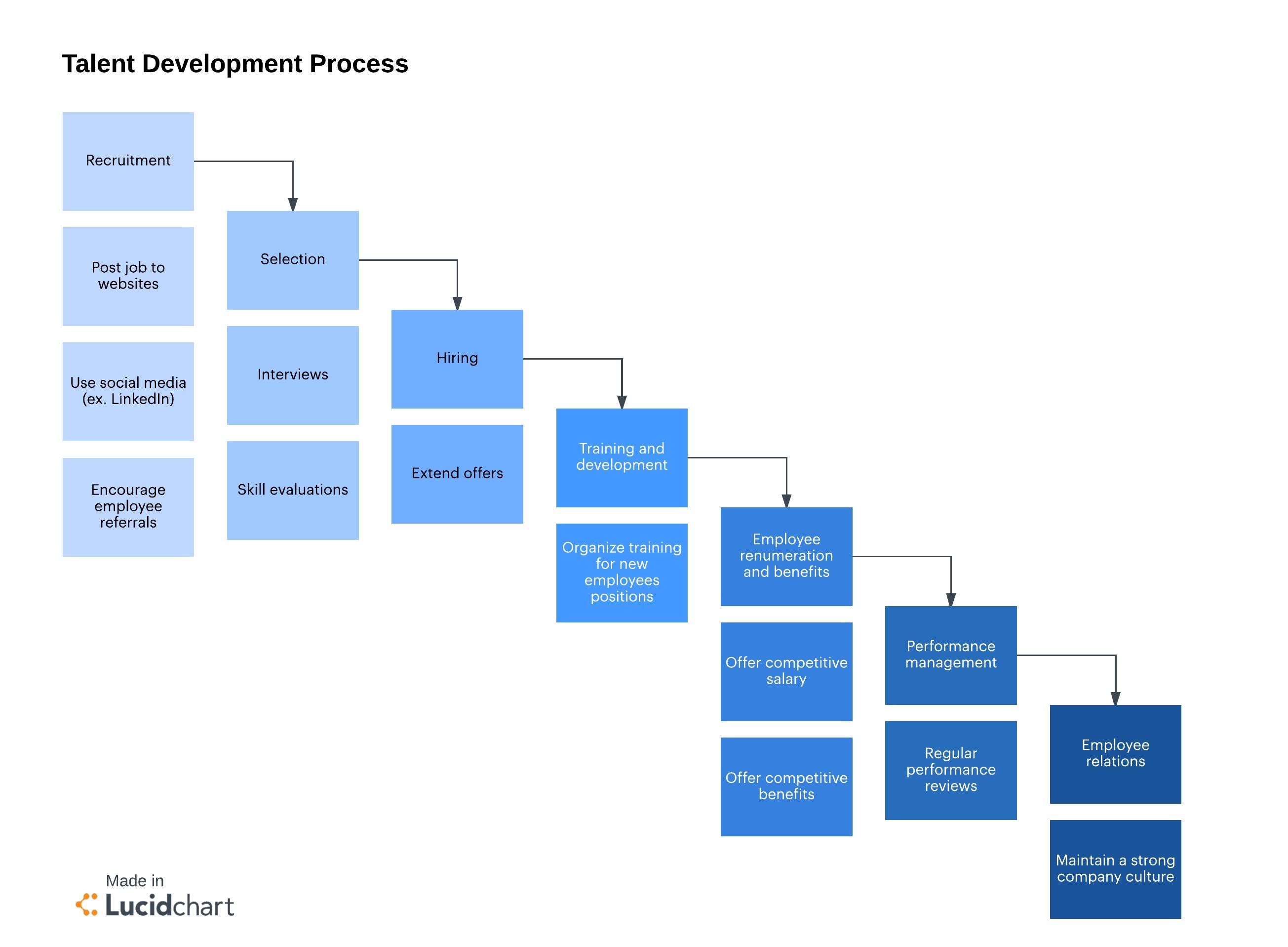 Concept Improving Self Activities
