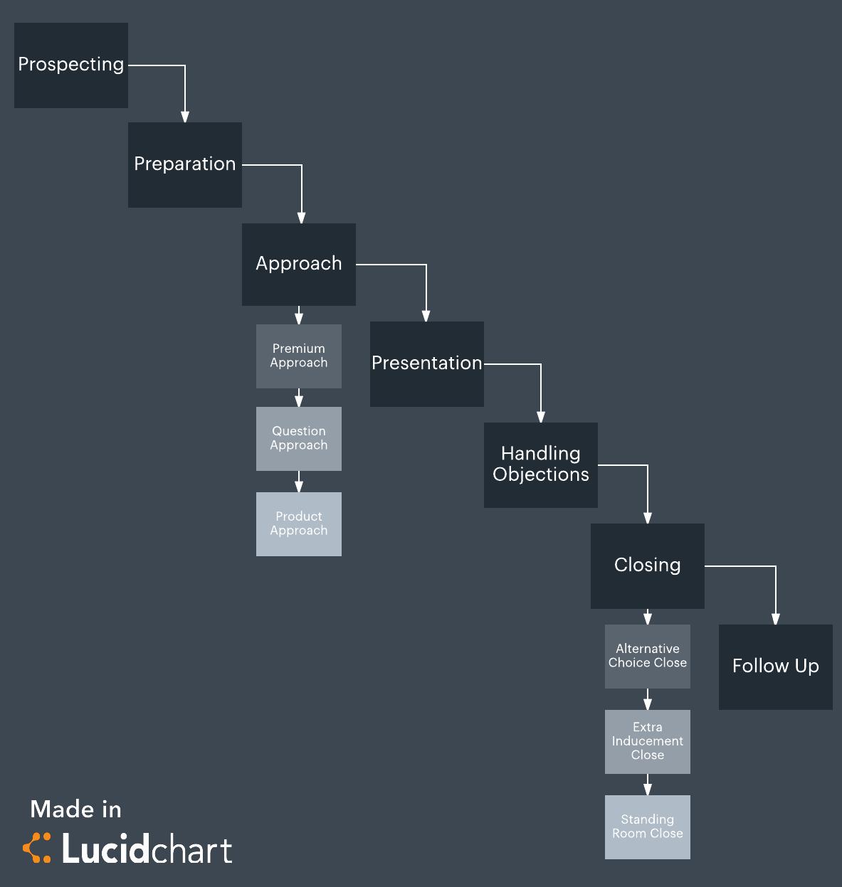 Phenomenal Process Flow Diagram Best Practices Wiring Library Wiring Cloud Pendufoxcilixyz