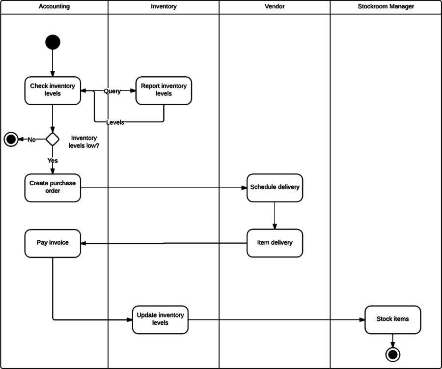 Flow Ordering Online Food Chart
