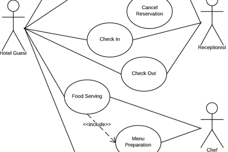 Online hotel booking use case diagram full hd maps locations best use case diagram templates images on pinterest a hotel this use case diagram uml was made with creately diagramming and collaboration software creately ccuart Choice Image