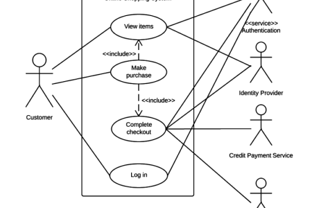 Use case diagram example full hd pictures 4k ultra full wallpapers case diagram components examples of uml use case diagrams online shopping retail website software protection and licensing uml use case diagram example ccuart Choice Image