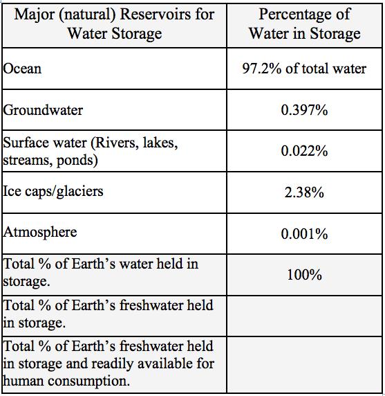 Percentage Water Earth