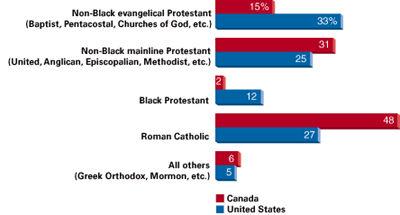 catholic vs protestant vs orthodox path decorations pictures rh pathdecor com catholic and protestant venn diagram catholicism and protestantism venn