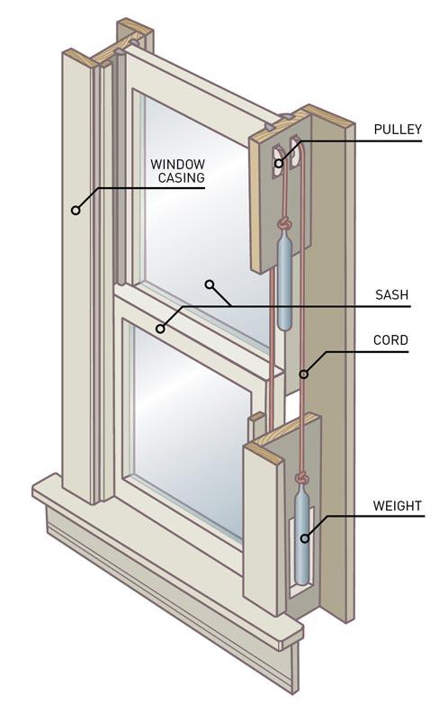 Window Ac Unit Operation