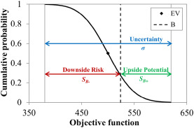 Option strategy for downside protection