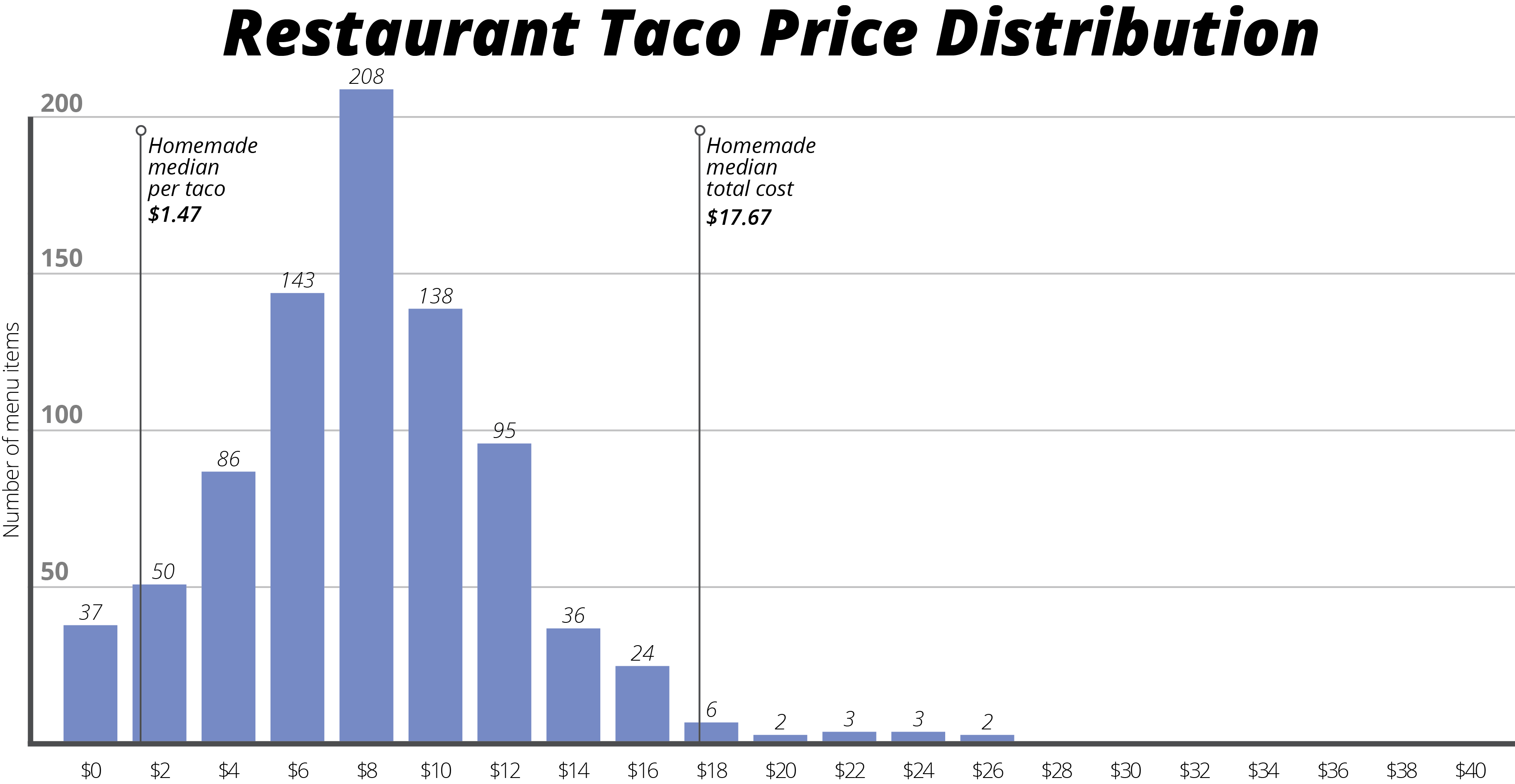 Eating Out Vs Eating Home Cost