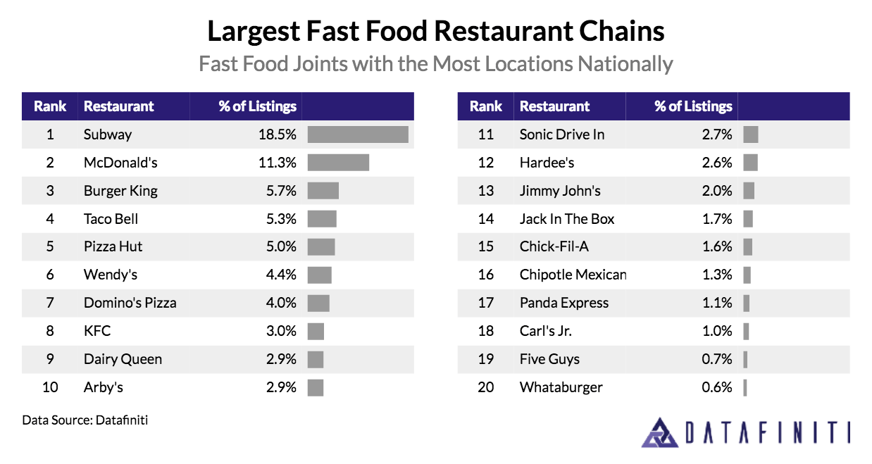 Leading Fast Food Chains