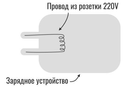 Schéma de chargeur de smartphone