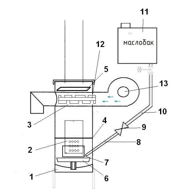 Fotó 1 rendszer a sütő a munkahelyen a gázpalack