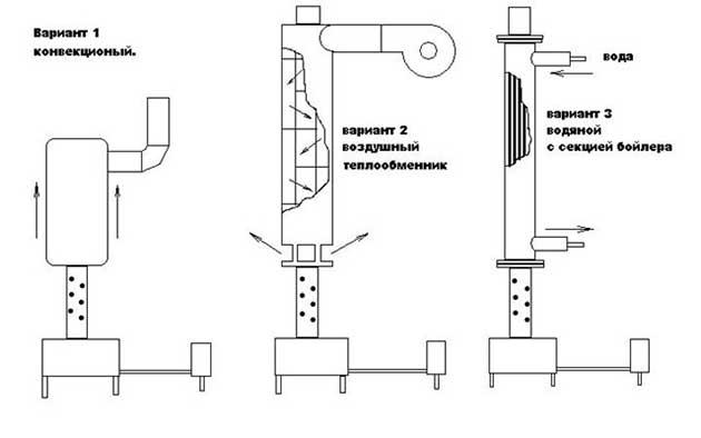 Hőcserélő rendszerei a dízelkályhák számára