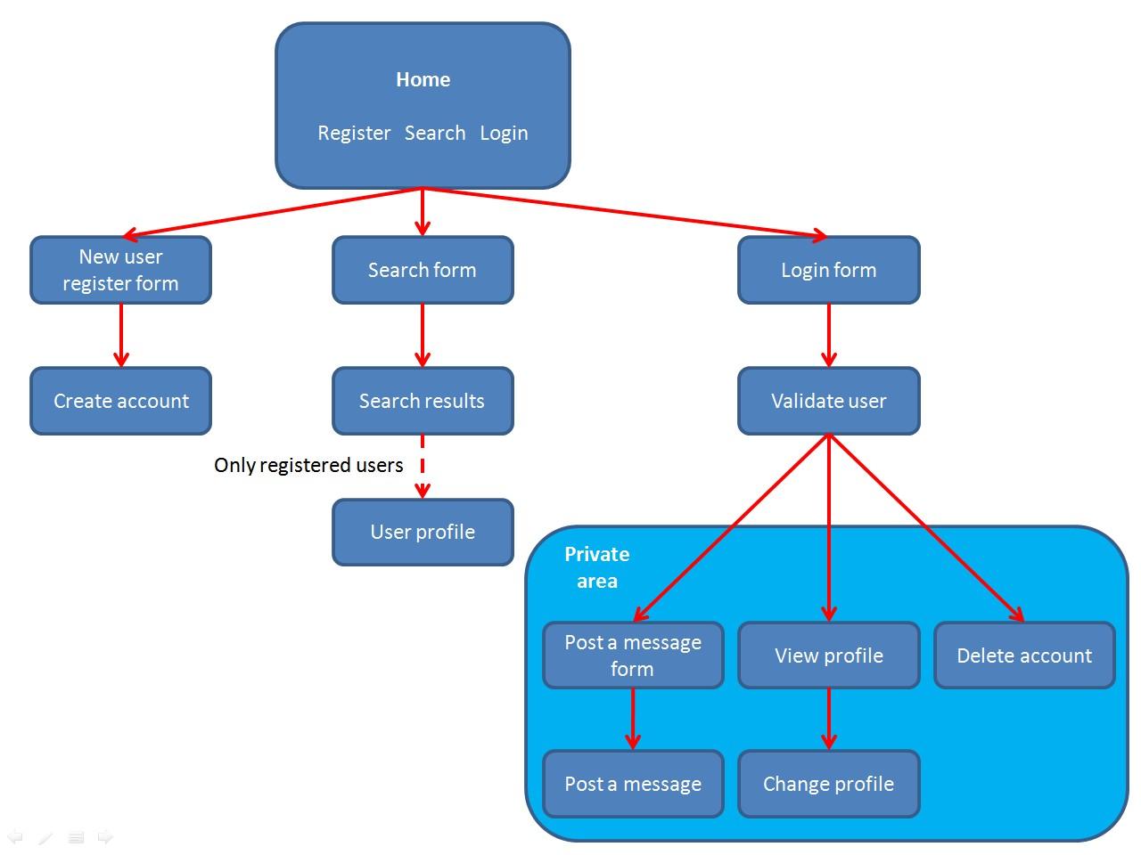 Database Security Validation