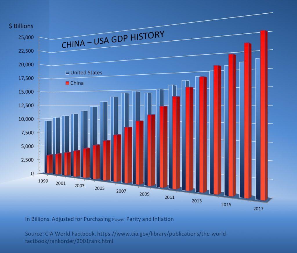 New Jersey Economy Bar Graph