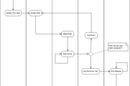 Activity flow chart example flower shop near me flower shop hasp sl provisional product uml activity diagram example while loops and for loops in flowcharts example of for loop in flowchart uml activity diagrams ccuart Image collections